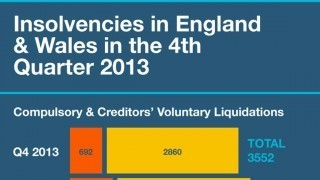 Insolvencies in England & Wales in the 4th Quarter 2013 (Infographic)