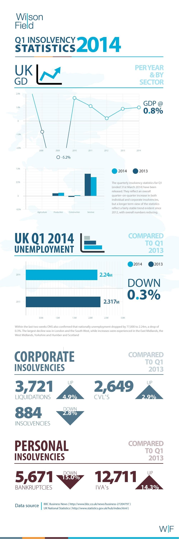 Q1 Insolvency Statistics 2014