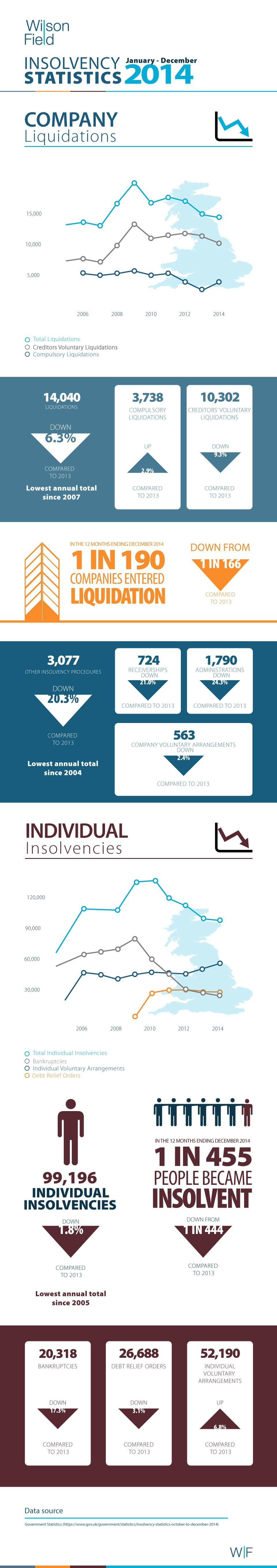 Insolvency-statistics-infographic-2014